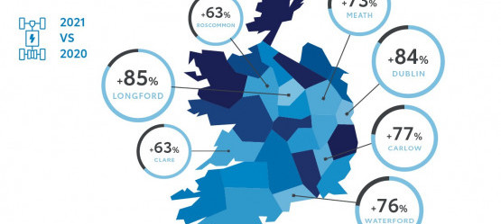 Self-Charging Hybrid Car Ownership Sees Significant Growth in Rural Ireland as well as Cities